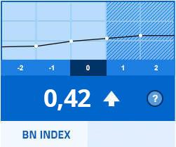 BN Index veljača 2018.
